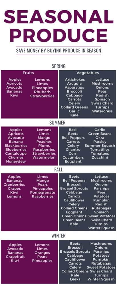 infographic of seasonal produce